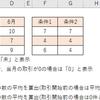 【エクセル】AVERAGE関数とAVERAGEA関数の使い方