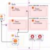 cloudformation VPC(2つのパブリックsub+2つのプライベートsub)を作るテンプレート