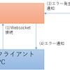 バッチでエラー発生時、クライアントに通知する仕組みをWebSocketで実現