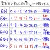 素数を判定するための方程式(ディオファントス方程式)を紹介します.