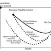 対象を最適化したロックダウンを伴う複数リスクSIRモデル