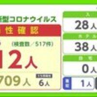 九州・沖縄テレビ局ニュース関連