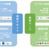Web帳票のメリットと実現方法を解説!
