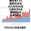 12月30日(水)の福岡県の新型コロナウィルス情報