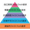 ZOZOスーツぴったりサイズ実現までの5ステージ / ジャストフィット欲求5段階とZOZOSUITのRPG的世界観