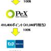 EPARKグルメ 2,000円キャッシュバック vs ファンくる100%還元