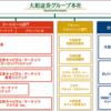 大和証券グループ本社【8601】から配当金と株主優待をいただきました。