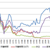 労働時間の違反率の推移