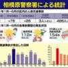 令和3年、相模原市中央区内の事故発生状況、昨年と比べて大幅に増加!