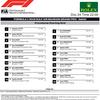F1 第2戦 バーレーンGP 予選結果  ピエール・ガスリー5番手