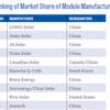 日本のメガソーラーさん、8割が中国製パネル ウイグル強制労働で格安生産 なお米国は輸入禁止 https://tweetsoku.com/2021/07/04/%e6%97%a5%e6%9c%ac%e3%81%ae%e3%83%a1%e3%82%ac%e3%82%bd%e3%83%bc%e3%83%a9%e3%83%bc%e3%81%95%e3%82%93%e3%80%818%e5%89%b2%e3%81%8c%e4%b8%ad%e5%9b%bd%e8%a3%bd%e3%83%91%e3%83%8d%e3%