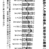 日本公務員の国際比較⇒知ってました??