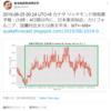 【悲報】『台湾地震預測研究所』さんの予測では4日以内に東京付近・カリフォルニア・宜蘭(台湾)付近・南太平洋でM7 +〜M8 +!8月25日07時頃からは関東地方を中心に『地鳴り』の投稿が続出!『首都直下地震』・『南海トラフ地震』なの?