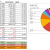 【前月比+約7%】2020年5月末の資産公開