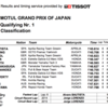 ★MotoGP2016日本GP Q1結果