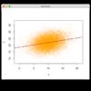 2次元正規分布のデータから2通りの方法で回帰直線を引く