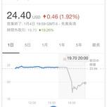 米株:PG&Eが破産法申請で株価急落?山火事の損失で火だるま状態