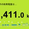 高田町1号発電所3月の総発電量が検針されました!