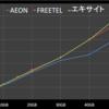 11月からのFREETEL SIM 新プランの価格比較 AEONに及ばず