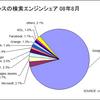 フランスの検索シェア、Googleが82% - 2008年8月 comScore調査