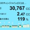4月分のチェンジコインは30,767CCでした!