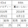 AKB48 ある戦略① 村山彩希「シアターの女神」戦略