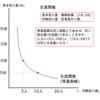 生産関数と費用方程式とは?-公務員試験のためのミクロ経済学