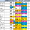 ローズS(G2)2021【好走馬傾向(過去成績偏差値データ)】