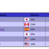 フィギュア・グランプリファイナル2016の結果!羽生や宮原の滑走順や日本選手の順位は【フィギュアスケート】