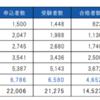 【G検定】日本ディープラーニング協会さん検定料を半額にして集めた受験者をなぎ払う? G検定の取得はしばらく様子見のほうがいいのでは
