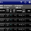 8月の自動売買の利益は7506円でした!