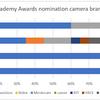 アカデミー賞をとったカメラブランド (Academy Awards nomination camera brands)