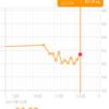 13日目 体重測定 61.4kg 前日比+0.8kg 初日比▲1.4kg