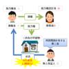 ≪宅建試験対策≫第三者の弁済