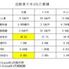 日産の配当利回りはJ-REITより高い6.3%もあるが問題ないのか