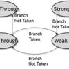 自作プロセッサの性能解析とその対策(4. 分岐予測アルゴリズムの改善)