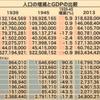 日本衰退の原因 低賃金問題 戦後神話