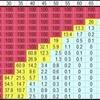 バルサラの破産確率表とは
