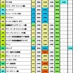 ジオン高超高コスト耐久総合値(適当)