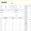全統共通テスト高2模試 結果公開【河合塾】