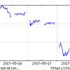 5月15日~の日経平均を見ながら、投資をつぶつぶ。