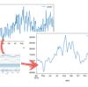 さくっとトレンド抽出: Pythonのstatsmodelsで時系列分析入門