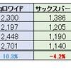 2018年4月の日本優待株をチェックしました。4月に入り市場は好調になるか?