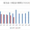 【資産運用】2020年5月の配当金・分配金収入