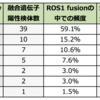 ROS1融合遺伝子陽性肺癌とその治療薬:クリゾチニブ、ロルラチニブ、エヌトレクチニブ