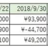 南アフリカランドの両建てスワップ取り決済 約4か月の利益は+78,900円