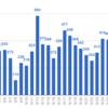 ブログ運営8ヶ月目でやっと月間1万PVを達成!
