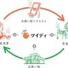 便利なお買い物代行サービス【ツイデイ】のご紹介