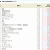 高金利銘柄、入れ替えか??SBI貸株金利変更(2018/08/06~)