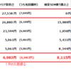 格安SIM料金~外れた3つの思惑(9月末実績値)~